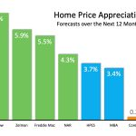 Home Values Projected to Continue to Rise